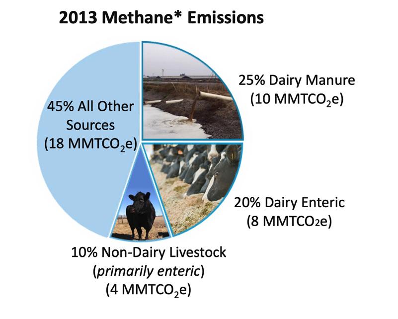 2013 methane emissions