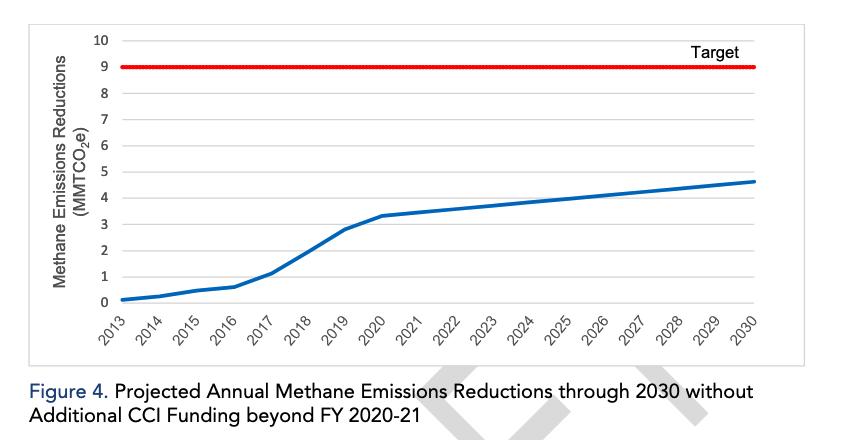 dairy methane reduction